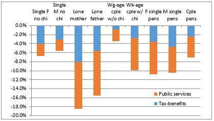women income tax